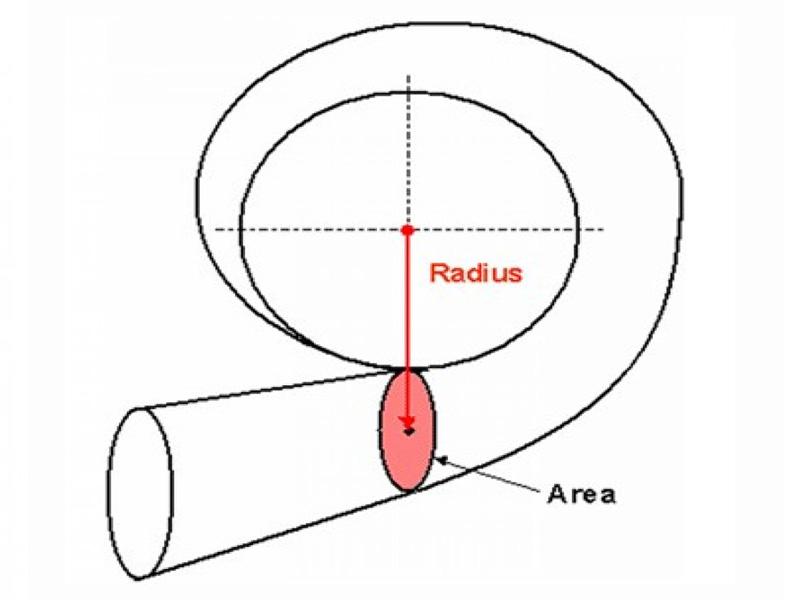 параметр A/R турбины